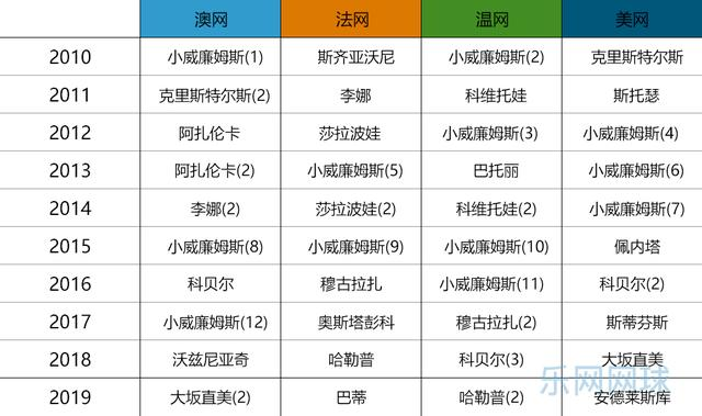 网坛十年最佳女运动员 小威廉姆斯豪夺12座大满贯无悬念当选